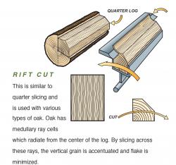 Rift Cut